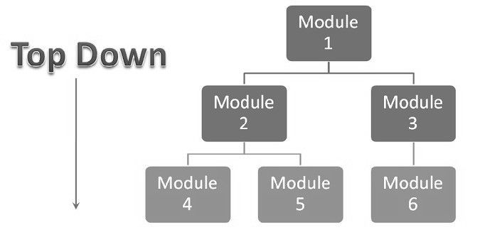 #Top_down_integration_testing technique used in order to simulate the behavior of the lower-level modules that are not yet integrated.