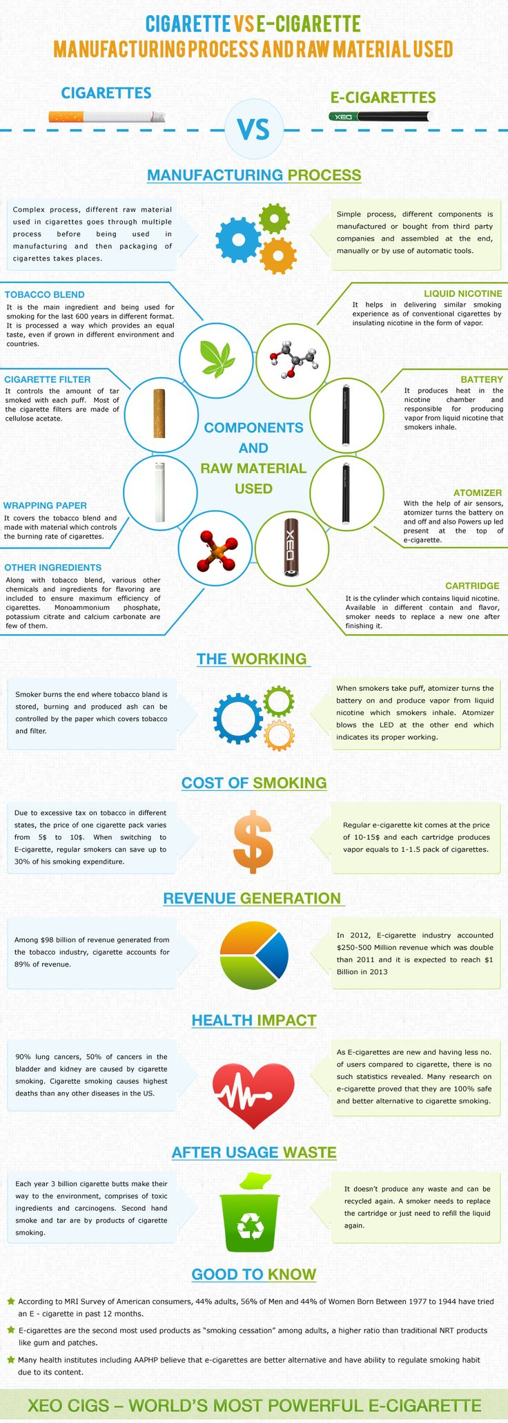 A detail overview of the raw material used in manufacturing of cigarettes and e-cigarettes.