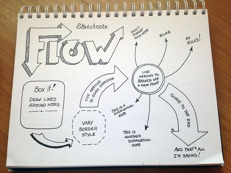Preparing #Sketchnotes for Format, Flow, and Materials. | LearnNuggets