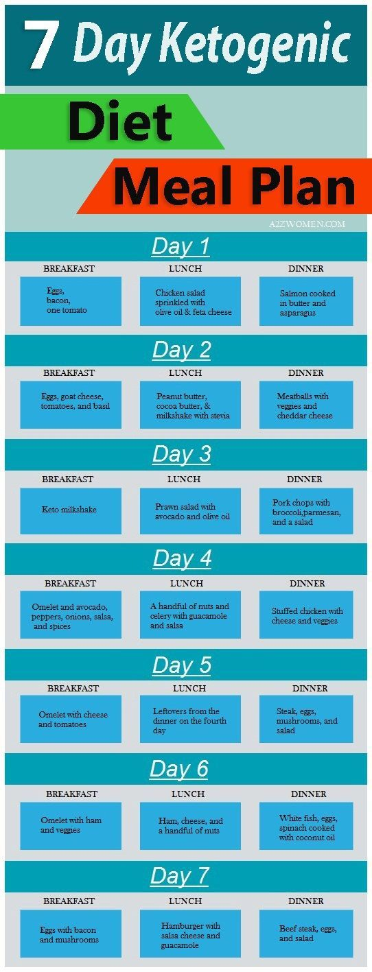 7-Day Ketogenic Diet Meal Plan.