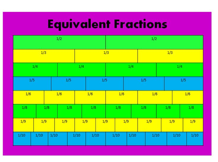 Number Names Worksheets » Fractions Table Chart - Free Printable Worksheets for Pre School Children