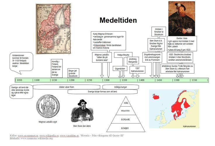 Tidslinje över några viktiga händelser under medeltiden.