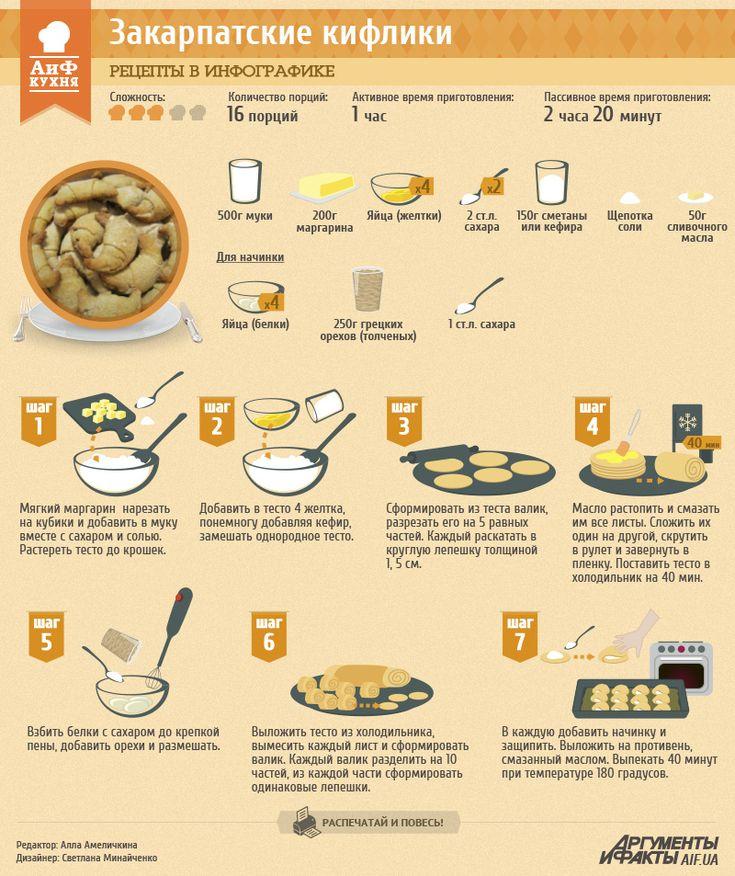 Рецепт в инфографике: закарпатские кифлики | Рецепты в инфографике | Кухня | АиФ Украина