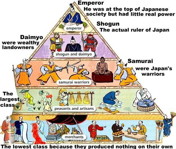 We are in the midst of War Lords of Japan: A Simulation of Shogun History of Feudal Japan . During this simulation, students join one of f...