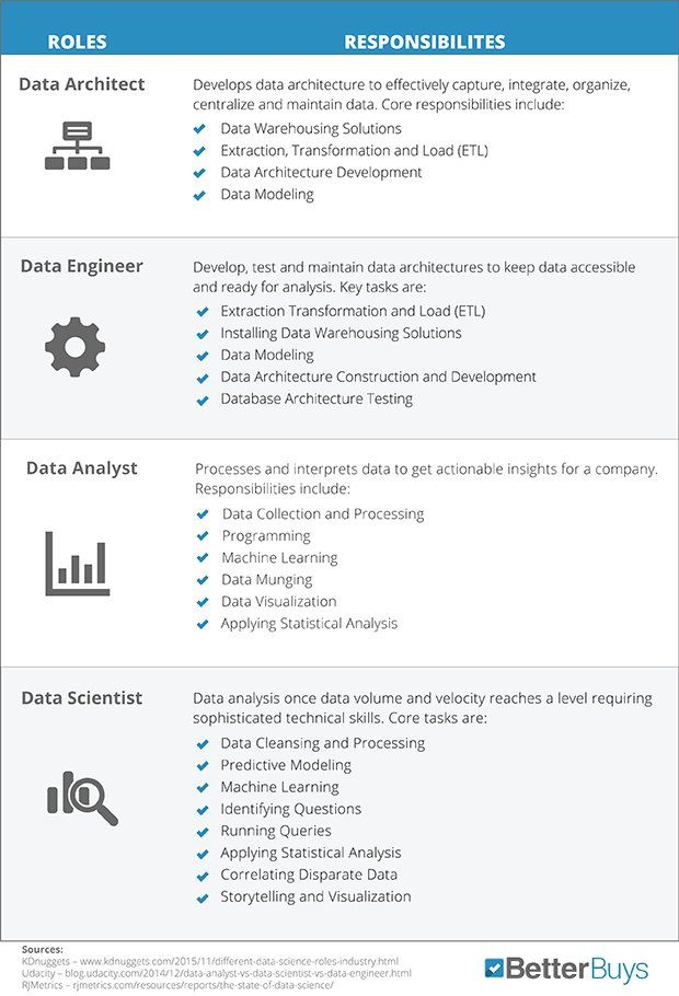 Best Bi Big Data And Analytics Images On   Info