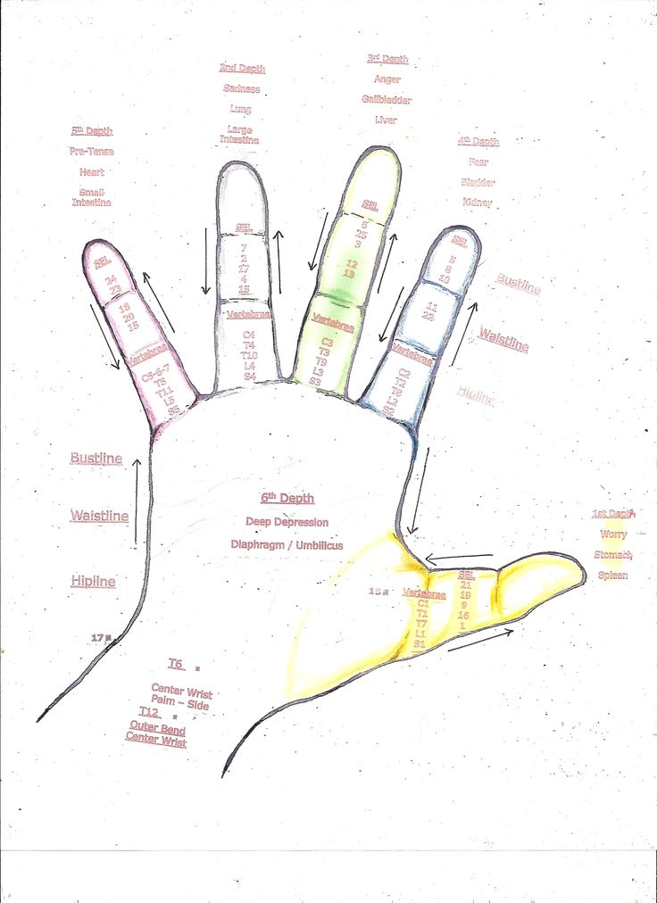 This is the hand chart I created showing the various relationships in each finger to the mental, emotional & physical states ~ plus the Safety Energy Locks & the Vertebrae, as well as the Depths ~ All rights to this image ~ are copywritten © and belong to Deborah Engisch-Platt, CMT & Jin Shin Jyutsu Practitioner ~ Riversong Massage & Energetic Healing Arts ~ Point Pleasant, PA.  Permission is required to repost this image.