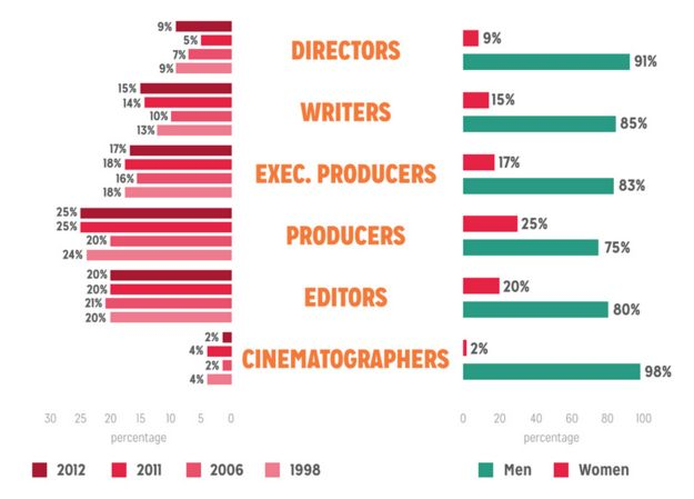 The 25+ best Film industry ideas on Pinterest Film making, Film - film industry resume