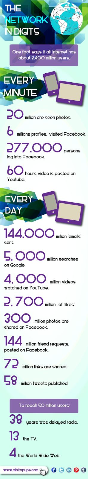 The network in digits: One fact says it all. Go to www.mibitopups.com