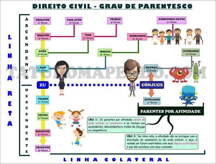 Tá Tudo Mapeado: Grau de Parentesco no Direito Civil                                                                                                                                                                                 Mais