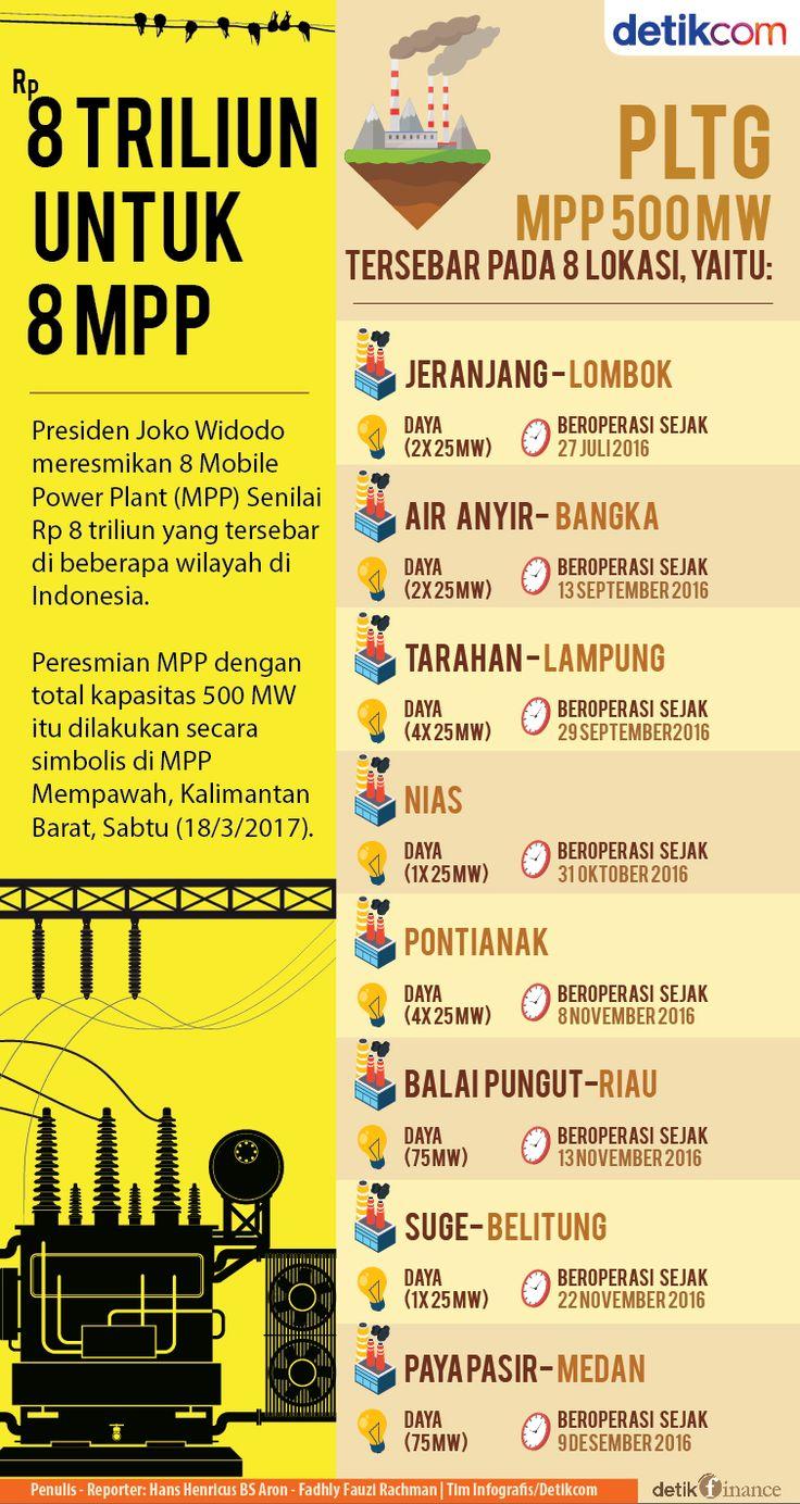 Proyek Masa Presiden Jokowi: Diresmikan Jokowi, 8 Pembangkit Listrik Rp 8 T Ini Rampung 6 Bulan