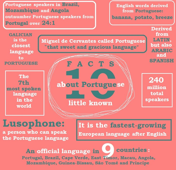 10 facts about portuguese - I want to learn to speak it.