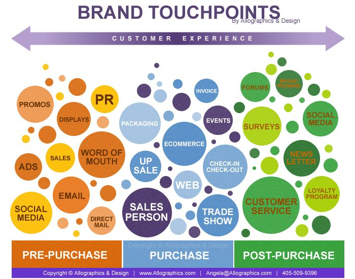 Don't lose your Brand Touchpoints - while going through a re-design of your website ...you want to focus on your customer's experience