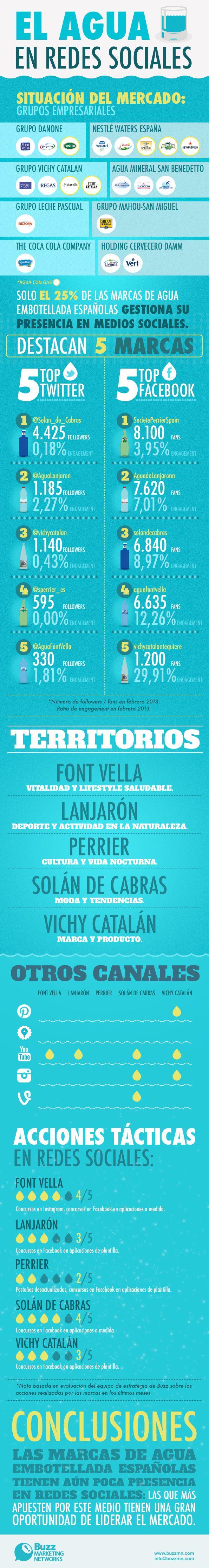 #Infografía marcas de agua embotellada en #redessociales en España [Buzz Marketing Networks]