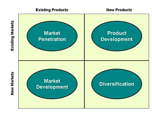 Ansoff matrix Article-Product marketing growth