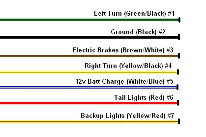 Trailer Wiring Schematic Wiring Diagram Reference Trailer Light Wiring Trailer Wiring Diagram Wire