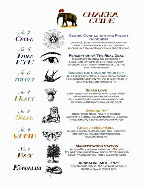 100 Best Images About Chakra Portals On Pinterest