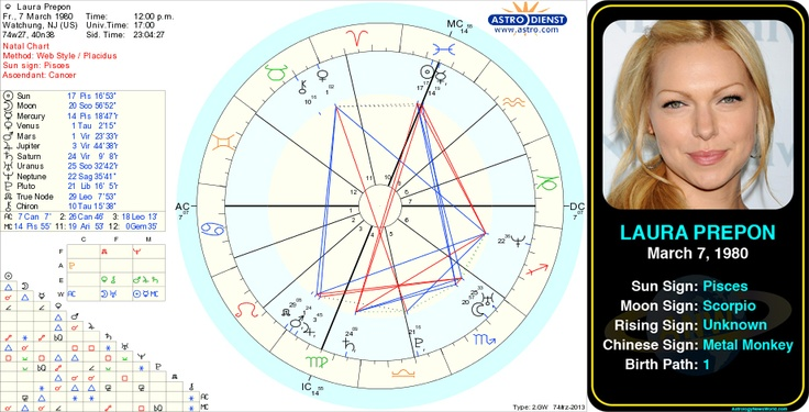 127 best images about Famous Birth Charts on Pinterest ...
