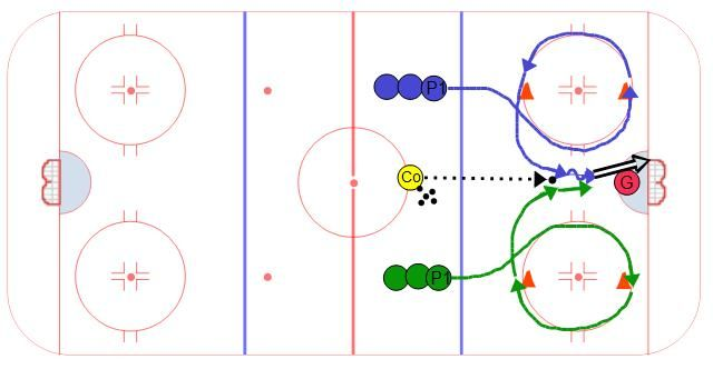 Forward Overspeed Competition Hockey Drills Hockey Practice