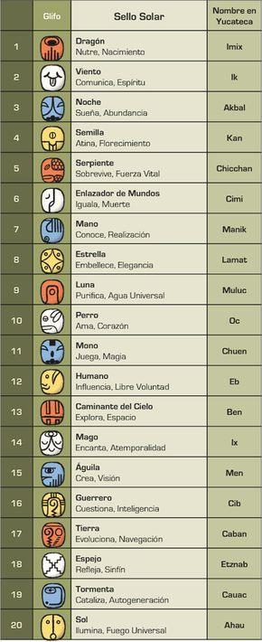 MayanKin 20 Sellos Solares