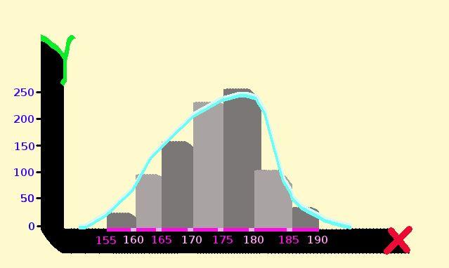 What is statistics? – Graph figures – Histogram   estatistics