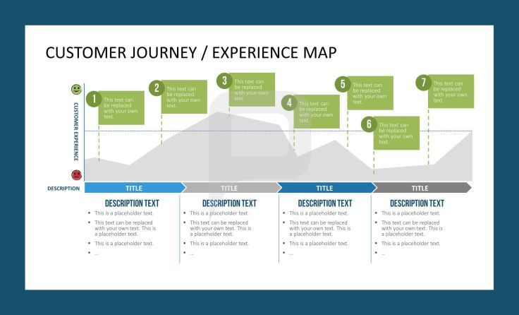 customer journey experience map customer care powerpoint template pinterest best. Black Bedroom Furniture Sets. Home Design Ideas
