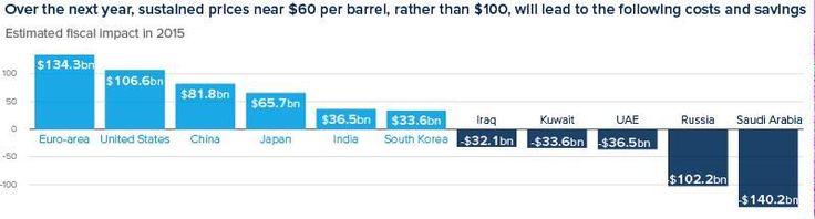 Impacto fiscal en distintos países y bloques si durante 2015 el barril de petróleo permanece por debajo de 60$