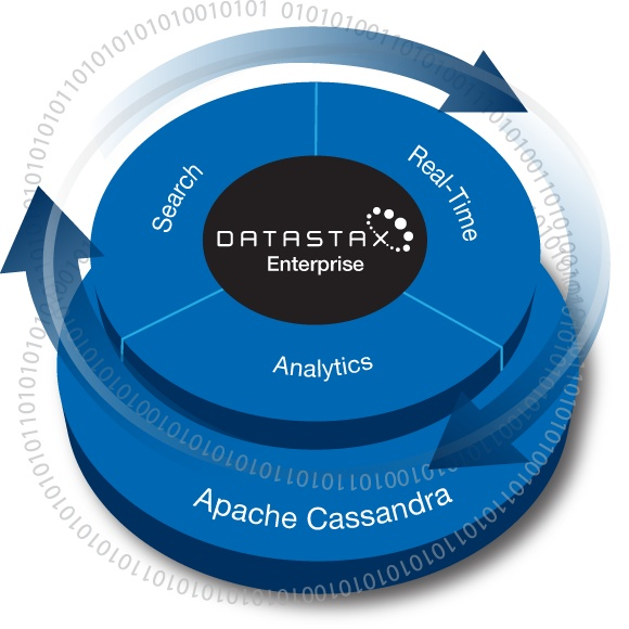 "Datastax Enterprise is basically production-ready search, real time operational data  stores, and big data for analytics in one.  ""DataStax Enterprise provides integrated Hadoop MapReduce, Hive, Pig, and job/task tracking capabilities, replacing Hadoop's HDFS storage layer with Cassandra (CassandraFS). Lower TCO than a traditional Hadoop solution. No more complex ETL operations as data is transparently replicated between all Cassandra, Hadoop, and Solr nodes in a DataStax Enterprise…"
