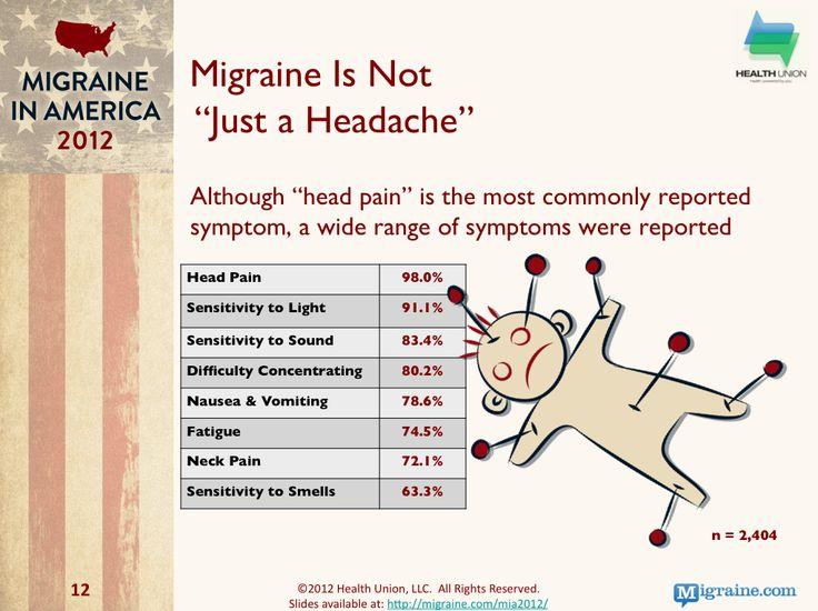 Migraine in America 2012 - Migraine.com