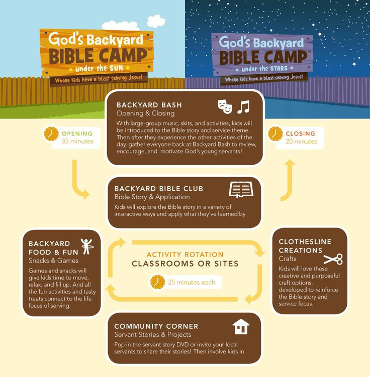 How It Works - Standard VBS 2013