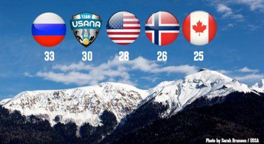 Si el Equipo USANA fuera un país, tendría el segundo lugar en las Olimpiadas de Invierno 2014 | SaludVerdadera.com