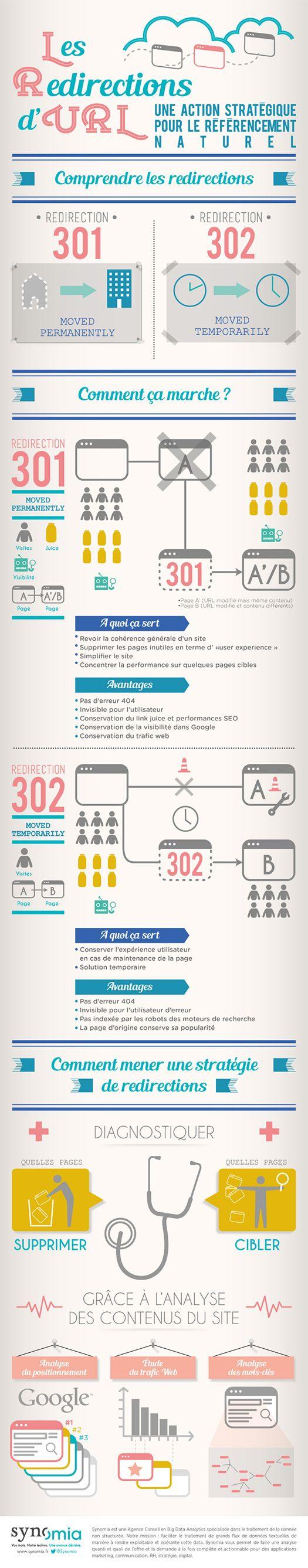 Comprendre les redirections d'URL 301, 302 pour une meilleure stratégie SEO via une infographie illustrée par le site Synomia : « Les Redirections d'URL : une action stratégique pour le référencement naturel »...
