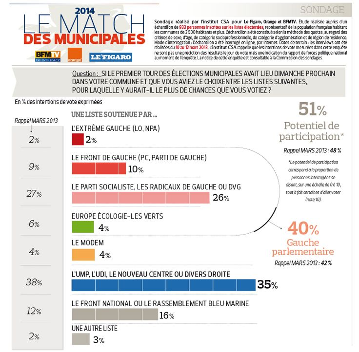 2014 france local election result / infographie, Norvège, elections