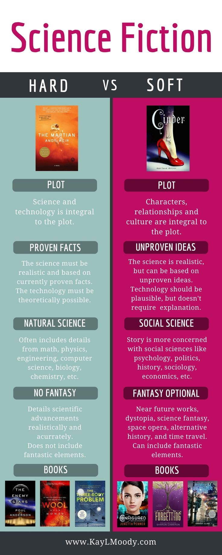 What is Soft Sci Fi and How Does it Differ From Hard Sci Fi?