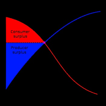 Economic surplus  (Marshallian, Marxist, heterodox)  http://en.wikipedia.org/wiki/Economic_surplus