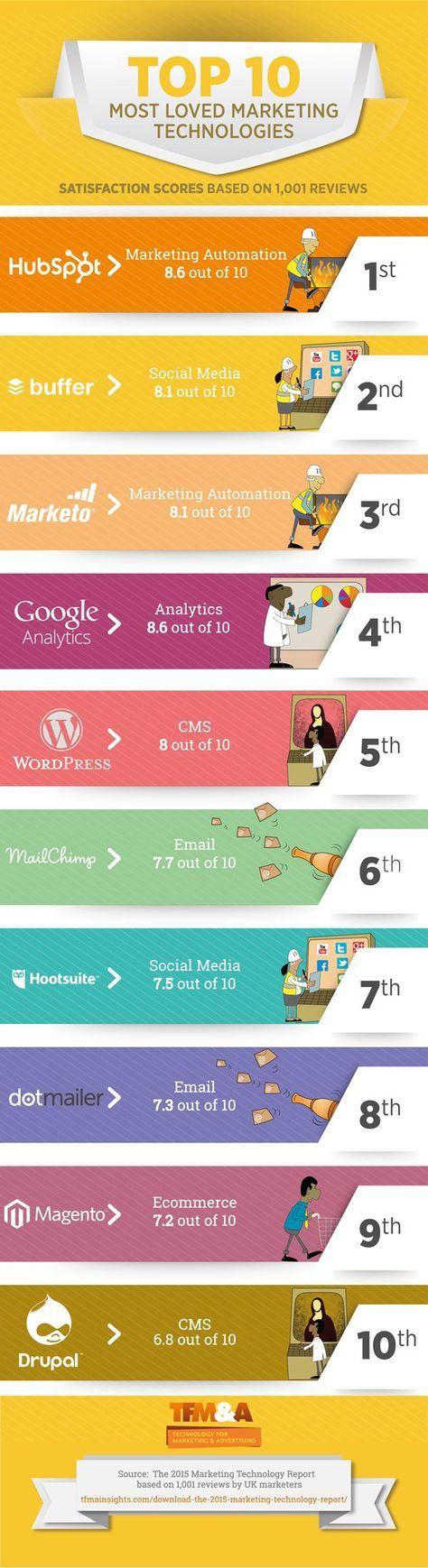 *Infografika* TOP 10 marketingových nástrojov v roku 2015 pre úspešných marketérov. What are the Top 10 rated tech platforms for marketers in 2015? [Infogr