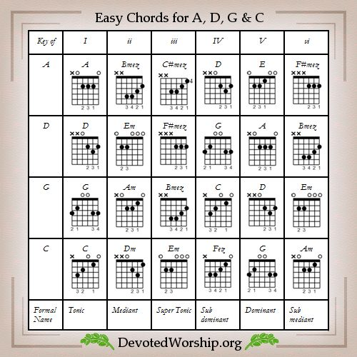 798 best musica images on Pinterest | Guitar lessons, Guitar chords ...