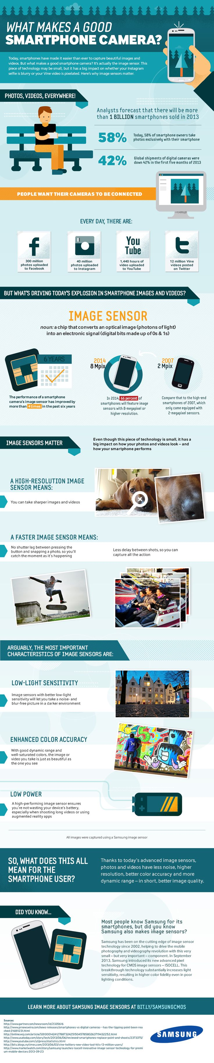 What Makes A Good Smartphone Camera? #Infographic #Technology #Smartphone