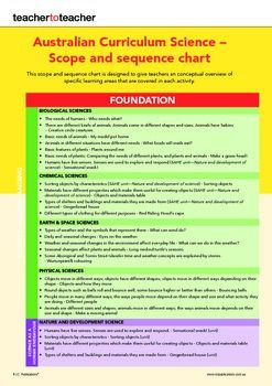 This scope and sequence chart is designed to give teachers an conceptual overview of specific learning areas that are covered in each activity. Designed for foundation to Year 1 of Australian Curriculum Science.- Biological Sciences- Chemical Sciences- Earth & Space Sciences- Physical Sciences- Nature and development Science- Use and influence of ScienceScience as a human endeavour and Science understanding.Click here for more science ideas: Australian Curriculum Science