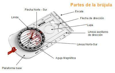 Resultado de imagen para brujula orientacion
