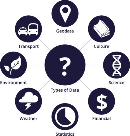 """The Open Knowledge Foundation, Open Data - An Introduction """"Today we find ourselves in the midst of an open data revolution"""""""