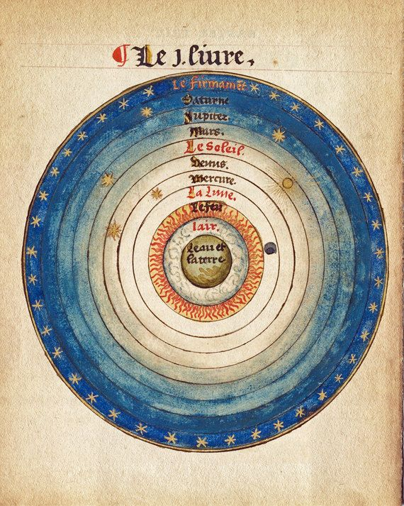 Antique Print Astronomical - Celestial Spheres - Vintage Sky Print - Medieval Astronomy - Earth and Stars Illustration