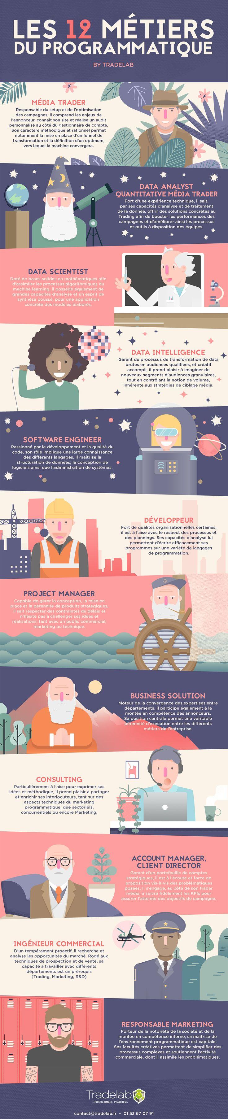 http://www.offremedia.com/infographie-les-12-metiers-du-programmatique-selon-tradelab