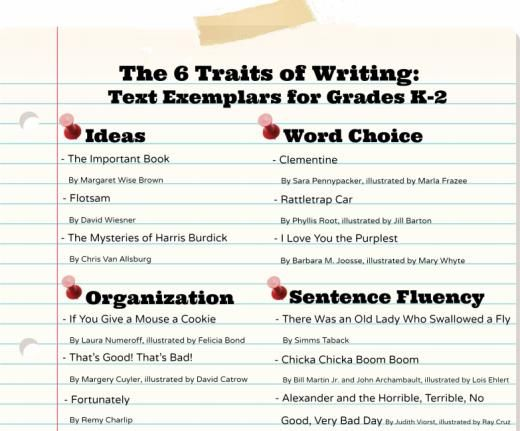 Creating Writers Through 6-Trait Writing Assessment and Instruction, 5th Edition