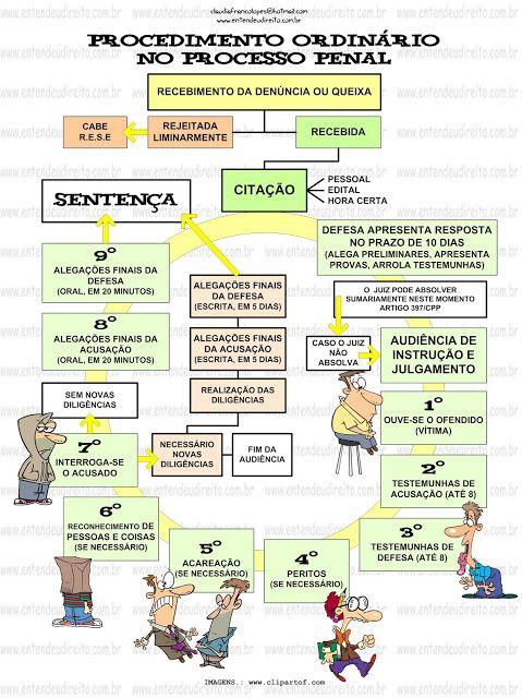 PROCEDIMENTO ORDINÁRIO NO PROCESSO PENAL