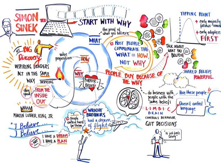 "Simon Sinke's ""How Great Leaders Inspire Action"" at TED: http://www.ted.com/talks/simon_sinek_how_great_leaders_inspire_action.html     (Graphic recording by ImageThink)"