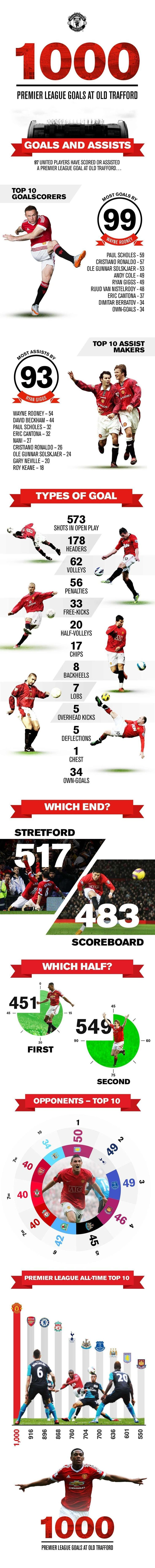 1,000 Premier League goals at Old Trafford infographic - Official Manchester United Website #soccerinfographic