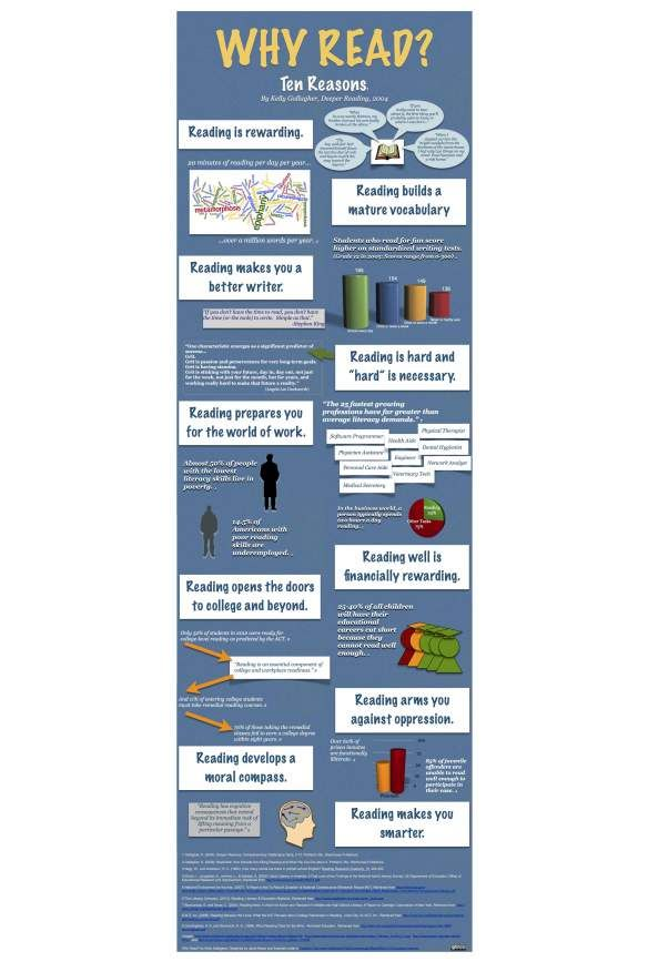 Why Read by Kelly Gallagher: An Infographic                                                                                                                                                      More