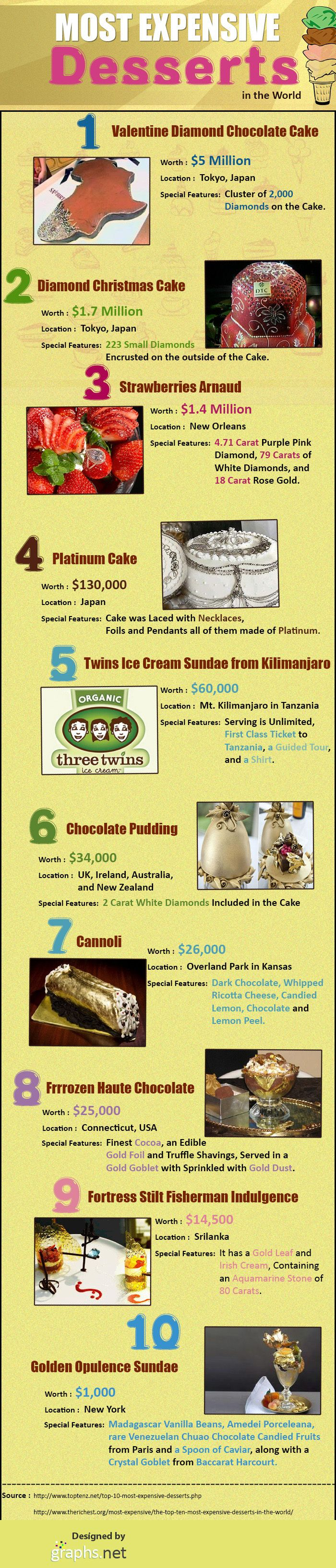The most expensive desserts in the world! Crazy!