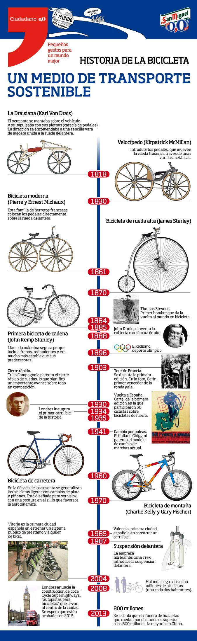 Historia de la bicicleta  excelente infografía  sobre la historia de la bicicleta. cortesía de ciudadano 0,0
