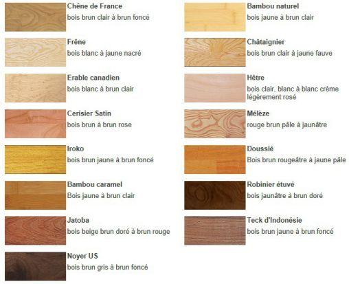 Le parquet selon panaget essences de bois scierie barthelemy fr res 38420 le versoud - Essence de terebenthine utilisation ...